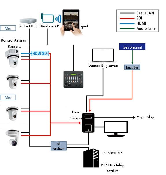 Kamera Sistemleri