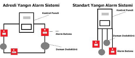 Akıllı Adresli Yangın Alarm Sistemi