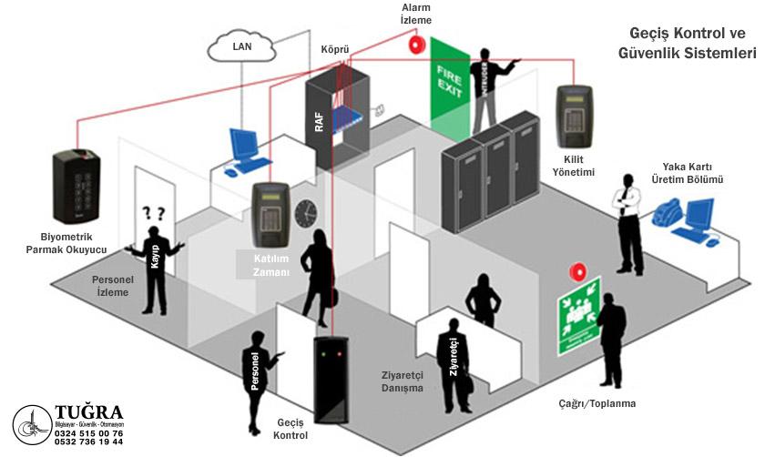 Geçiş Kontrol ve Güvenlik Sistemleri