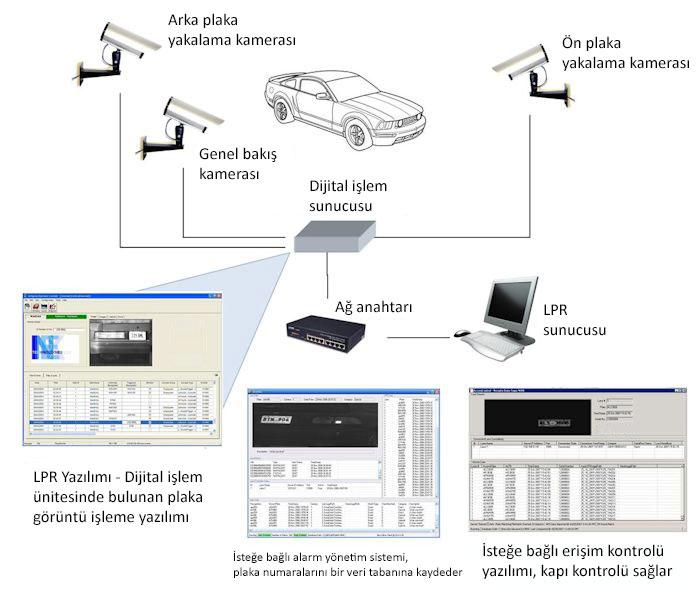plaka tanıma sistemi şeması